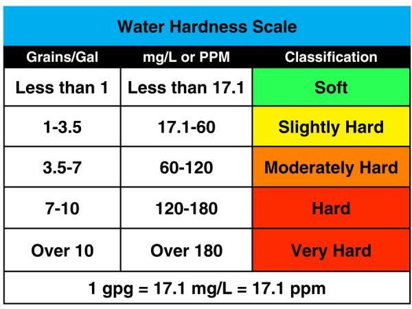 water-hardness-levels-image