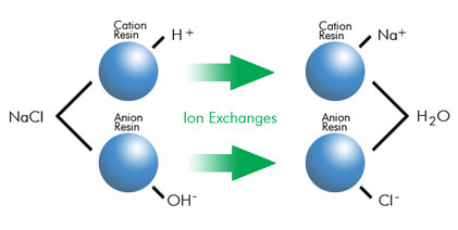 Ion Exchange Water Treatment Unit