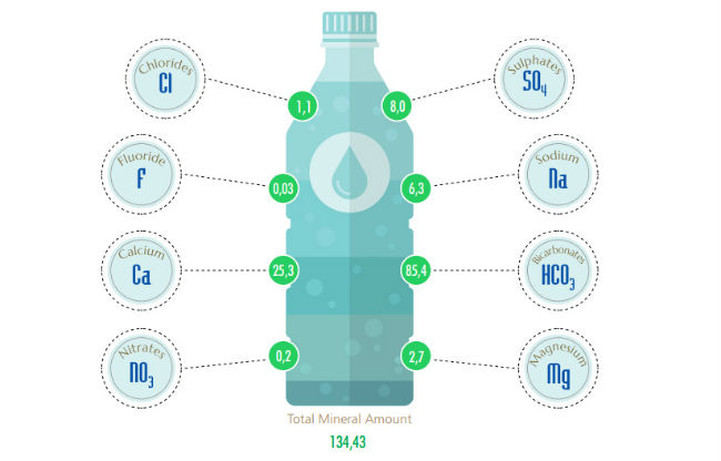 remineralize water after reverse osmosis