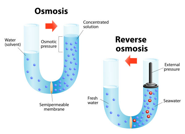 is reverse osmosis water safe